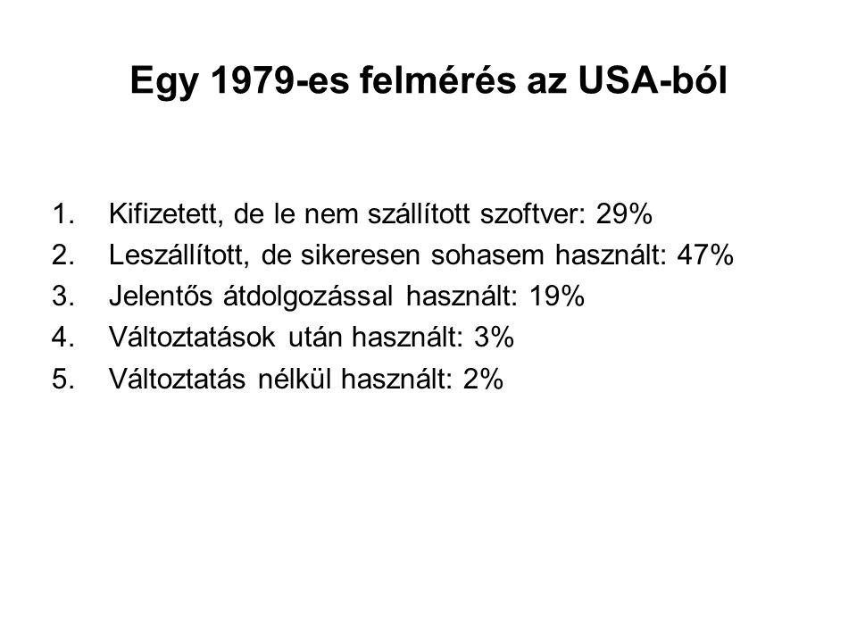 Egy 1979-es felmérés az USA-ból 1.Kifizetett, de le nem szállított szoftver: 29% 2.Leszállított, de sikeresen sohasem használt: 47% 3.Jelentős átdolgo