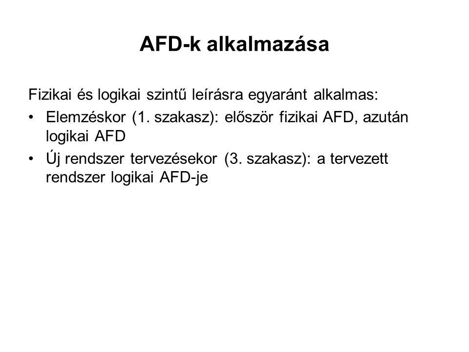 AFD-k alkalmazása Fizikai és logikai szintű leírásra egyaránt alkalmas: Elemzéskor (1. szakasz): először fizikai AFD, azután logikai AFD Új rendszer t