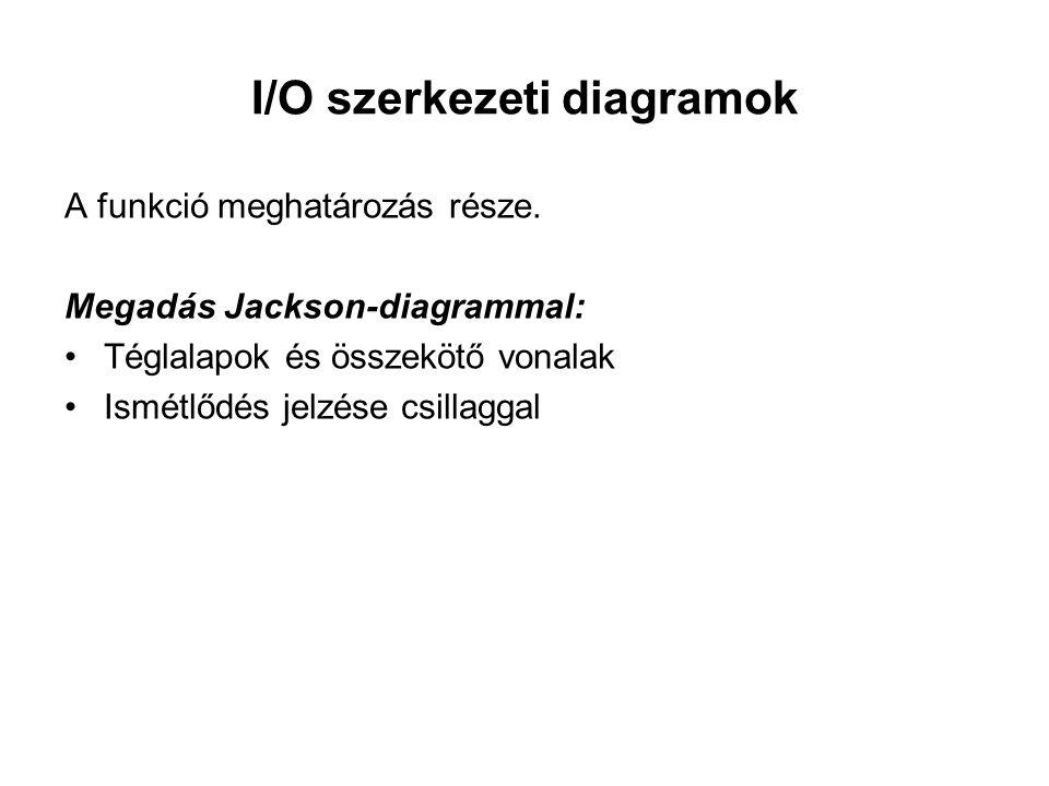 I/O szerkezeti diagramok A funkció meghatározás része. Megadás Jackson-diagrammal: Téglalapok és összekötő vonalak Ismétlődés jelzése csillaggal
