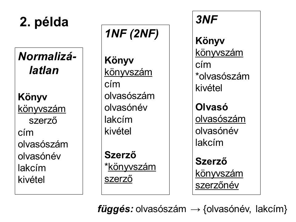 2. példa Normalizá- latlan Könyv könyvszám szerző cím olvasószám olvasónév lakcím kivétel 1NF (2NF) Könyv könyvszám cím olvasószám olvasónév lakcím ki