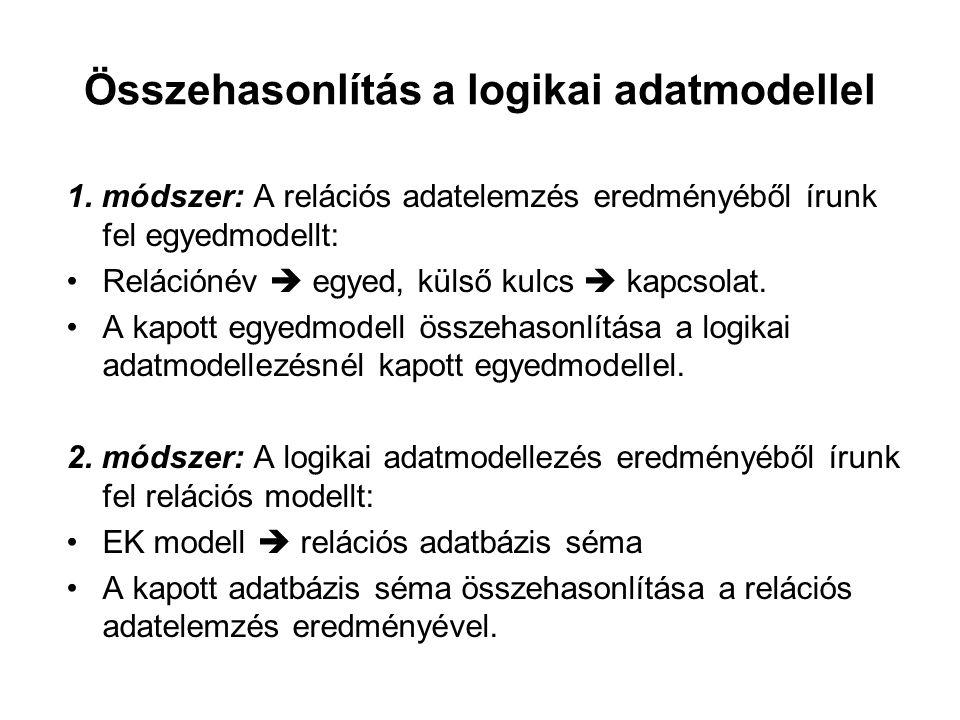 Összehasonlítás a logikai adatmodellel 1. módszer: A relációs adatelemzés eredményéből írunk fel egyedmodellt: Relációnév  egyed, külső kulcs  kapcs