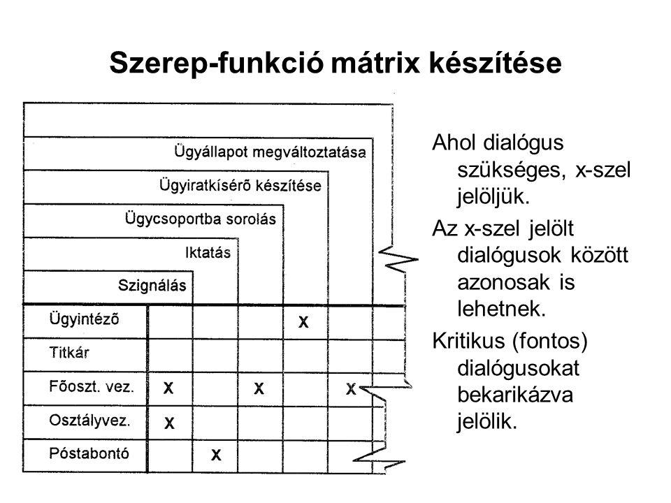 Szerep-funkció mátrix készítése Ahol dialógus szükséges, x-szel jelöljük. Az x-szel jelölt dialógusok között azonosak is lehetnek. Kritikus (fontos) d