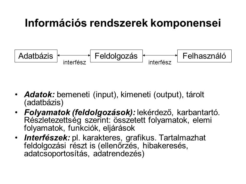 Információs rendszerek komponensei Adatok: bemeneti (input), kimeneti (output), tárolt (adatbázis) Folyamatok (feldolgozások): lekérdező, karbantartó.