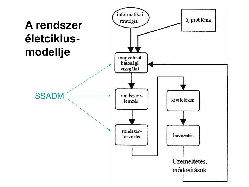SSADM A rendszer életciklus- modellje