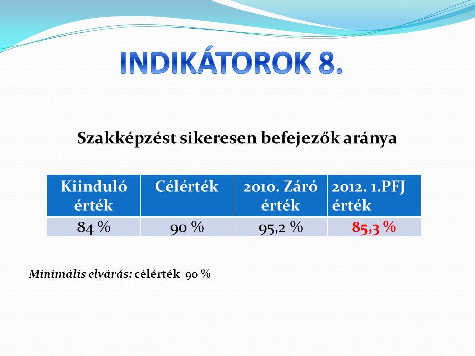 Szakképzést sikeresen befejezők aránya Minimális elvárás: célérték 90 % Kiinduló érték Célérték2010.