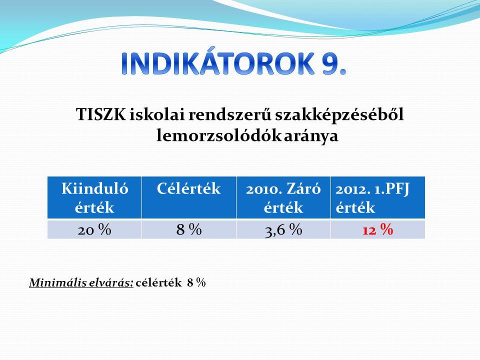 TISZK iskolai rendszerű szakképzéséből lemorzsolódók aránya Minimális elvárás: célérték 8 % Kiinduló érték Célérték2010.