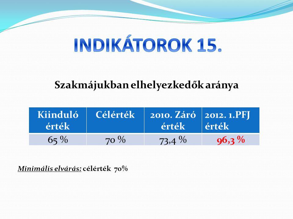 Szakmájukban elhelyezkedők aránya Minimális elvárás: célérték 70% Kiinduló érték Célérték2010.