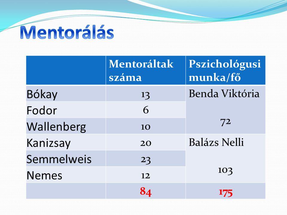 Mentoráltak száma Pszichológusi munka/fő Bókay 13Benda Viktória 72 Fodor 6 Wallenberg 10 Kanizsay 20Balázs Nelli 103 Semmelweis 23 Nemes 12 84175