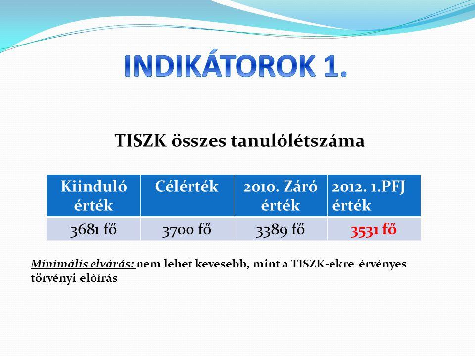 TISZK összes tanulólétszáma Minimális elvárás: nem lehet kevesebb, mint a TISZK-ekre érvényes törvényi előírás Kiinduló érték Célérték2010.