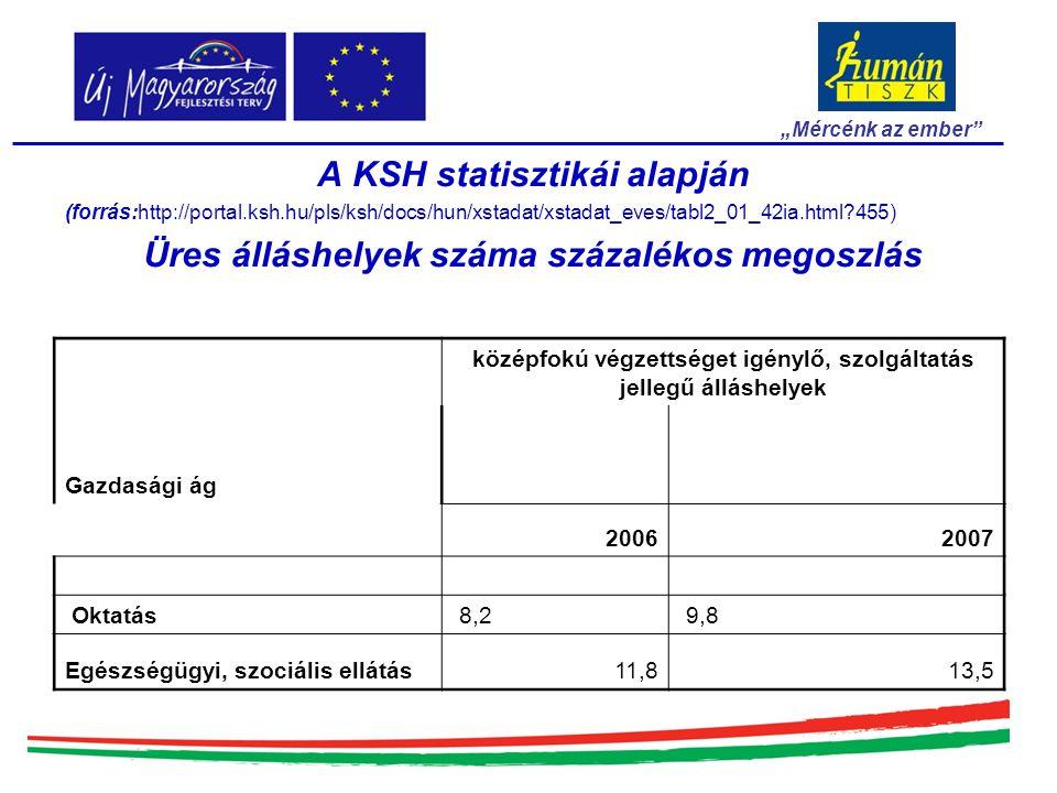 """""""Mércénk az ember A KSH statisztikái alapján (forrás:http://portal.ksh.hu/pls/ksh/docs/hun/xstadat/xstadat_eves/tabl2_01_42ia.html?455) Üres álláshelyek száma százalékos megoszlás Gazdasági ág középfokú végzettséget igénylő, szolgáltatás jellegű álláshelyek 20062007 Oktatás 8,2 9,8 Egészségügyi, szociális ellátás11,813,5"""