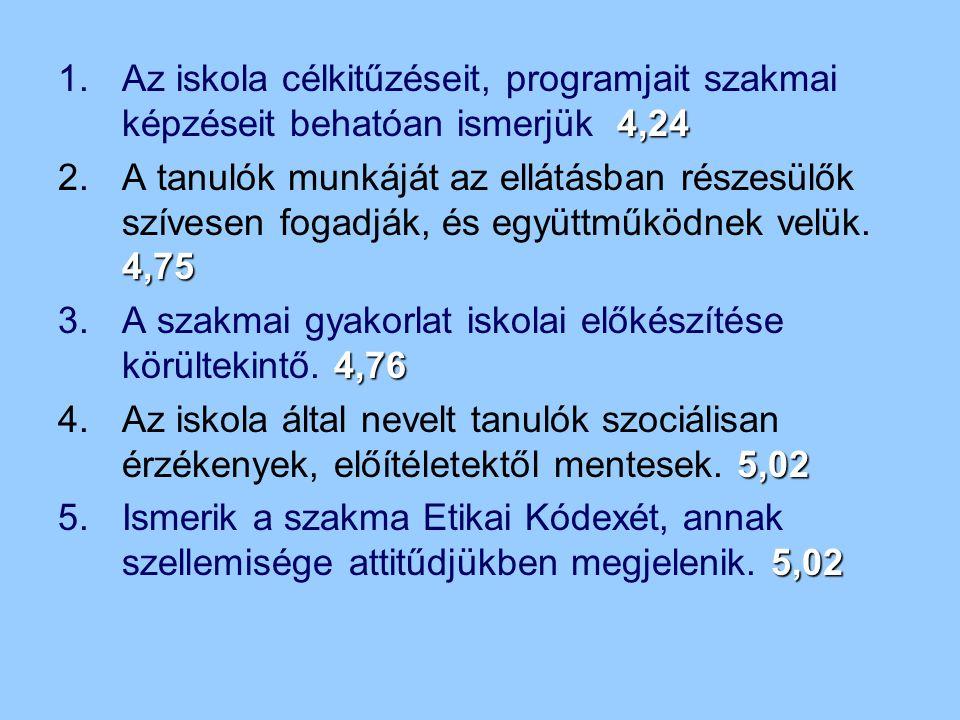 4,24 1.Az iskola célkitűzéseit, programjait szakmai képzéseit behatóan ismerjük 4,24 4,75 2.A tanulók munkáját az ellátásban részesülők szívesen fogad