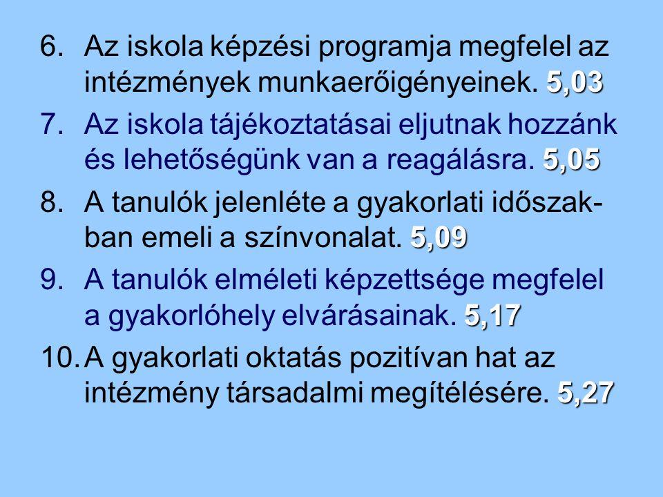 5,03 6.Az iskola képzési programja megfelel az intézmények munkaerőigényeinek. 5,03 5,05 7.Az iskola tájékoztatásai eljutnak hozzánk és lehetőségünk v