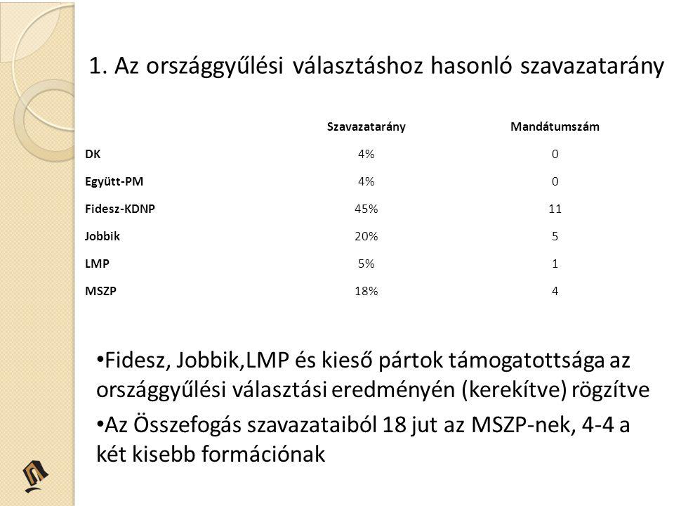 1. Az országgyűlési választáshoz hasonló szavazatarány Fidesz, Jobbik,LMP és kieső pártok támogatottsága az országgyűlési választási eredményén (kerek