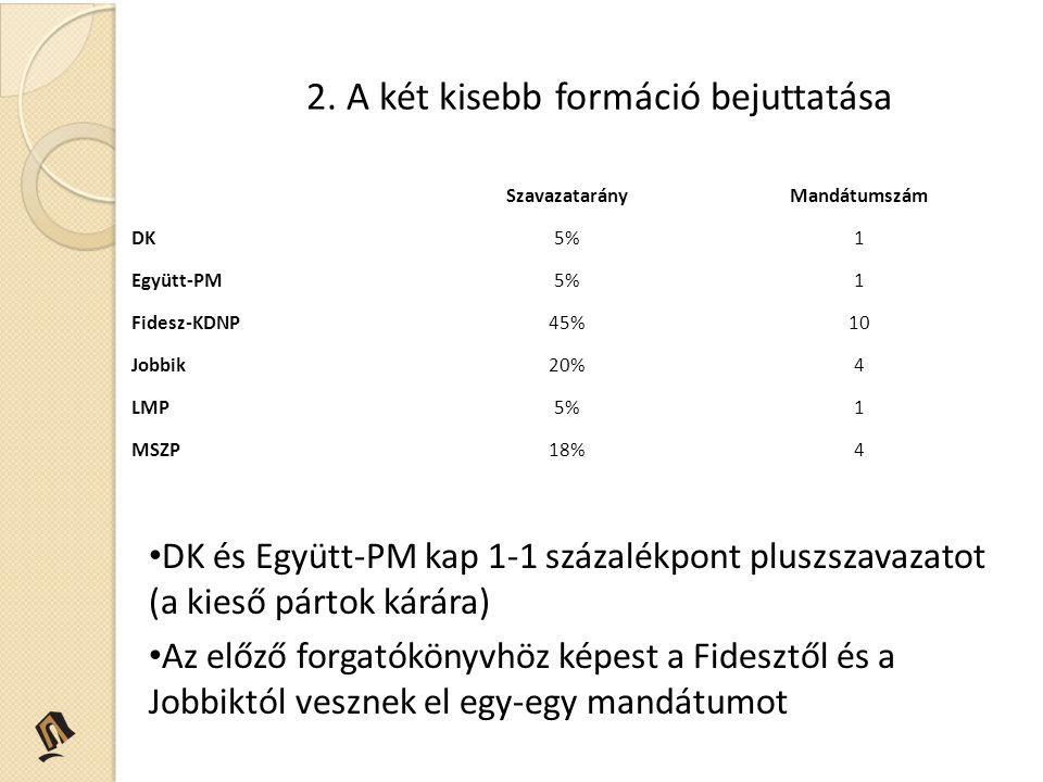 2. A két kisebb formáció bejuttatása DK és Együtt-PM kap 1-1 százalékpont pluszszavazatot (a kieső pártok kárára) Az előző forgatókönyvhöz képest a Fi