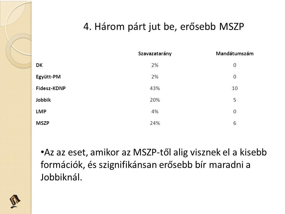 4. Három párt jut be, erősebb MSZP Az az eset, amikor az MSZP-től alig visznek el a kisebb formációk, és szignifikánsan erősebb bír maradni a Jobbikná