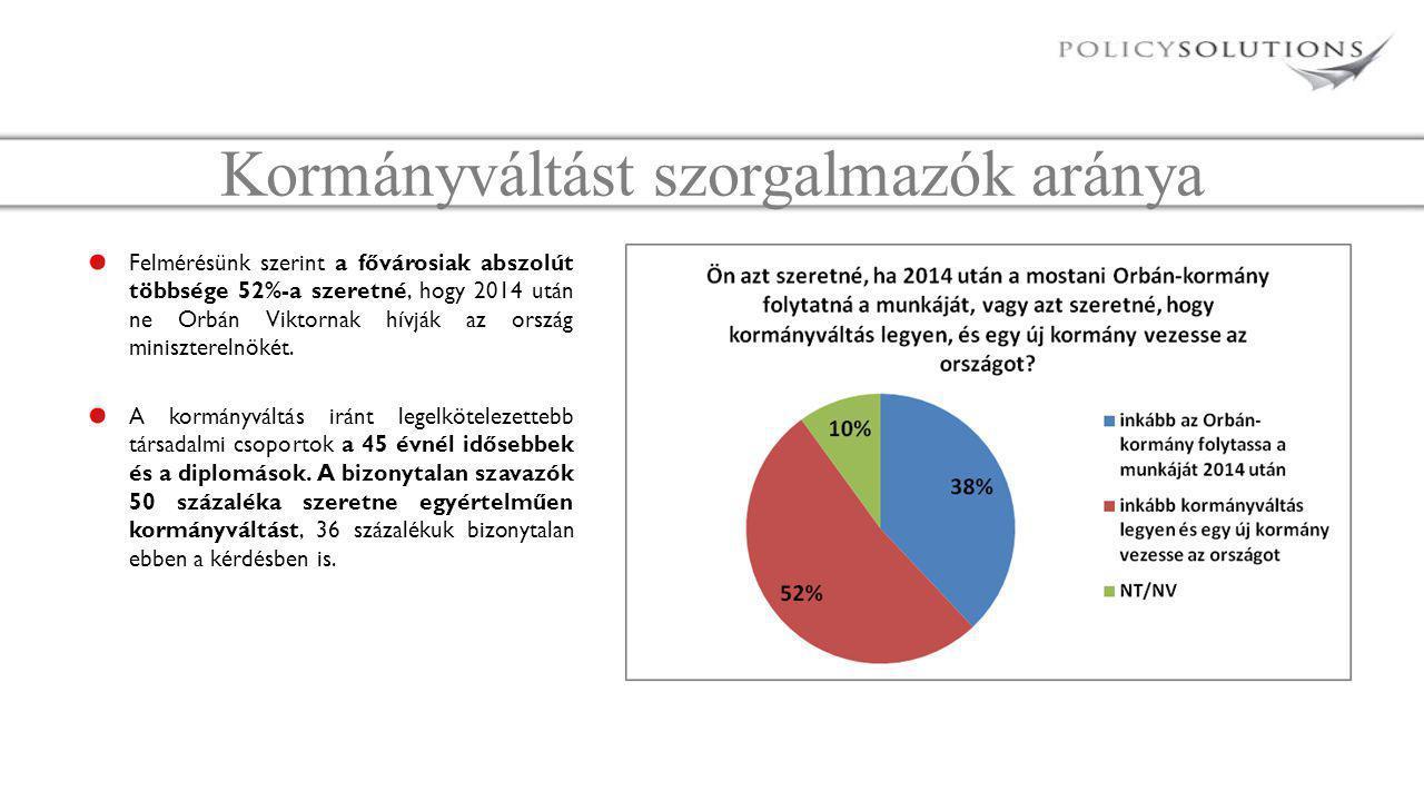 Kormányváltást szorgalmazók aránya Felmérésünk szerint a fővárosiak abszolút többsége 52%-a szeretné, hogy 2014 után ne Orbán Viktornak hívják az ország miniszterelnökét.