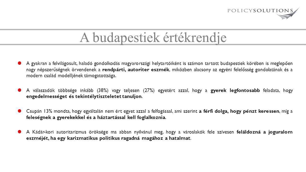 A budapestiek értékrendje A gyakran a felvilágosult, haladó gondolkodás magyarországi helytartóiként is számon tartott budapestiek körében is meglepően nagy népszerűségnek örvendenek a rendpárti, autoriter eszmék, miközben alacsony az egyéni felelősség gondolatának és a modern család modelljének támogatottsága.