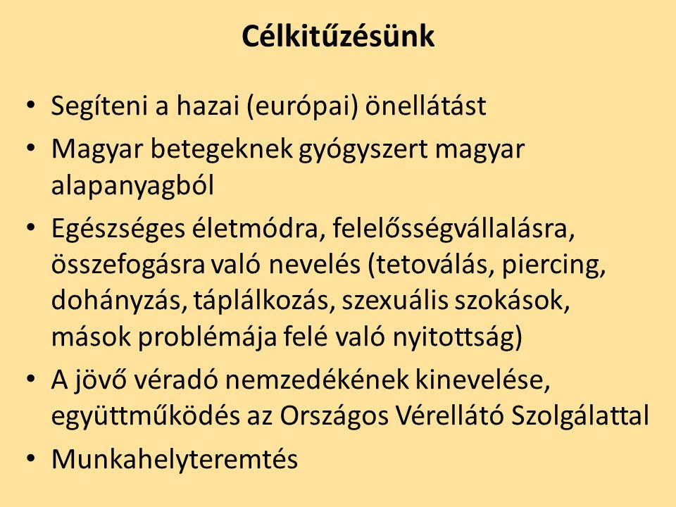 Célkitűzésünk Segíteni a hazai (európai) önellátást Magyar betegeknek gyógyszert magyar alapanyagból Egészséges életmódra, felelősségvállalásra, össze