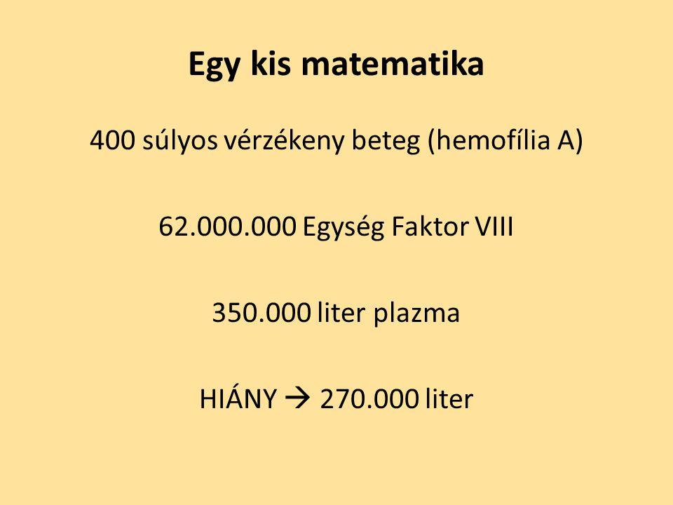400 súlyos vérzékeny beteg (hemofília A) 62.000.000 Egység Faktor VIII 350.000 liter plazma HIÁNY  270.000 liter