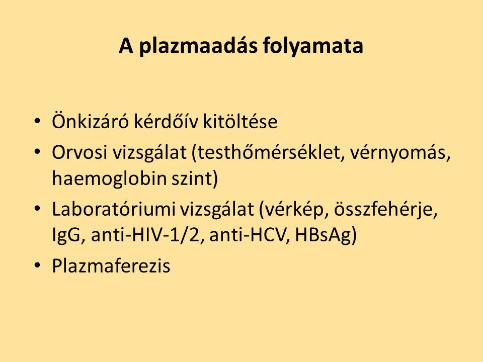 A plazmaadás folyamata Önkizáró kérdőív kitöltése Orvosi vizsgálat (testhőmérséklet, vérnyomás, haemoglobin szint) Laboratóriumi vizsgálat (vérkép, ös