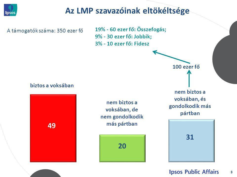 3 biztos a voksában nem biztos a voksában, de nem gondolkodik más pártban Az LMP szavazóinak eltökéltsége 100 ezer fő