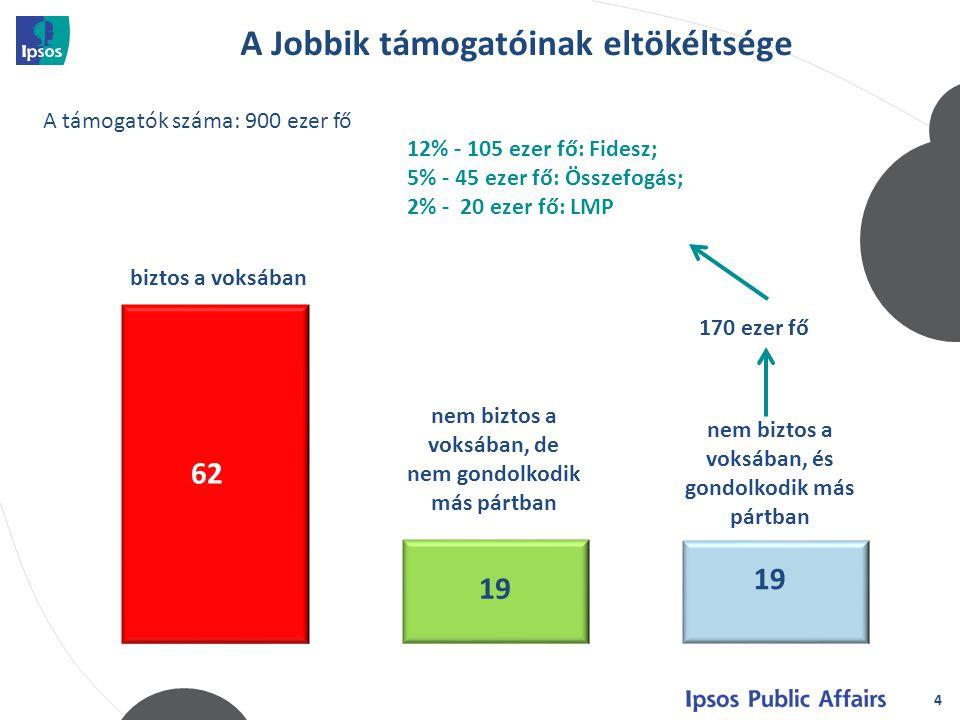 4 biztos a voksában nem biztos a voksában, de nem gondolkodik más pártban A Jobbik támogatóinak eltökéltsége 170 ezer fő A támogatók száma: 900 ezer fő