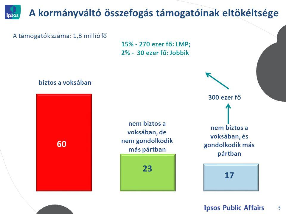 5 biztos a voksában nem biztos a voksában, de nem gondolkodik más pártban A kormányváltó összefogás támogatóinak eltökéltsége 300 ezer fő A támogatók száma: 1,8 millió fő