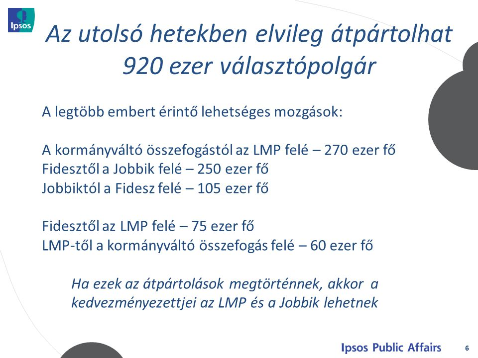 6 A legtöbb embert érintő lehetséges mozgások: A kormányváltó összefogástól az LMP felé – 270 ezer fő Fidesztől a Jobbik felé – 250 ezer fő Jobbiktól a Fidesz felé – 105 ezer fő Fidesztől az LMP felé – 75 ezer fő LMP-től a kormányváltó összefogás felé – 60 ezer fő Ha ezek az átpártolások megtörténnek, akkor a kedvezményezettjei az LMP és a Jobbik lehetnek