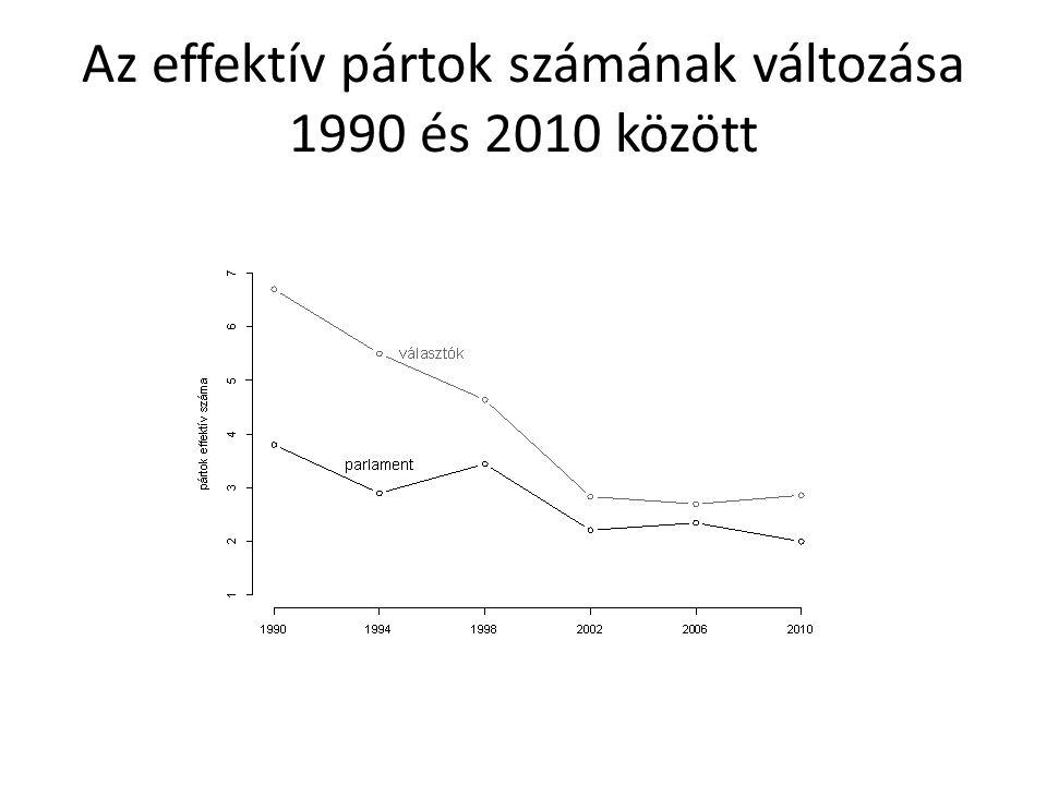 Az effektív pártok számának változása 1990 és 2010 között