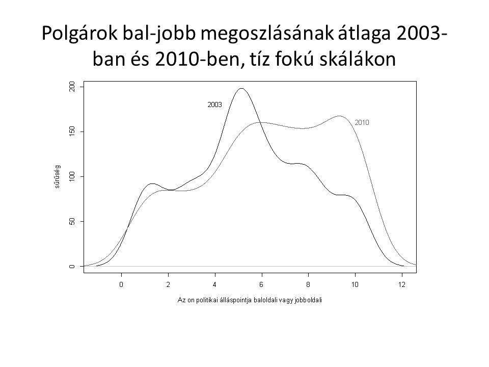 Polgárok bal-jobb megoszlásának átlaga 2003- ban és 2010-ben, tíz fokú skálákon