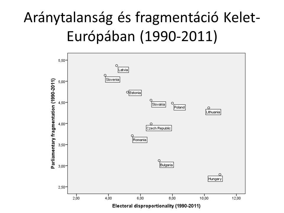 Aránytalanság és fragmentáció Kelet- Európában (1990-2011)