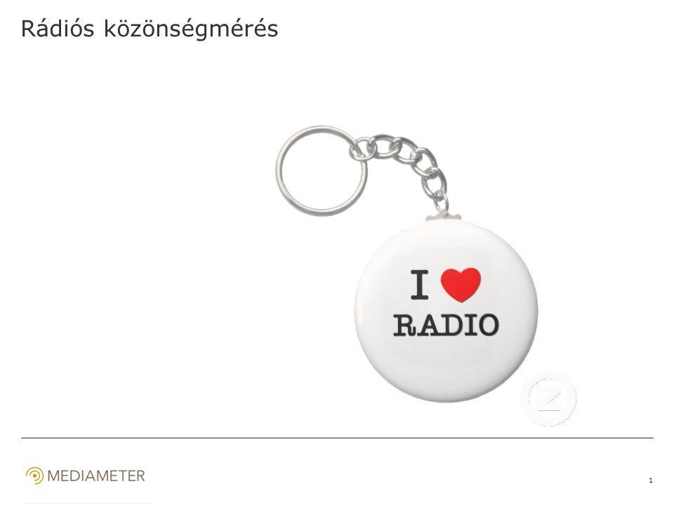 2 1,8 1,5 5,6 2,8 4,7 3,0 3,2 2,6 3,9 Source: Ofcom, EBU, WARC, Kantar Media, index.hu …továbbra is szól a rádió… napi rádiózással töltött idő (óra)