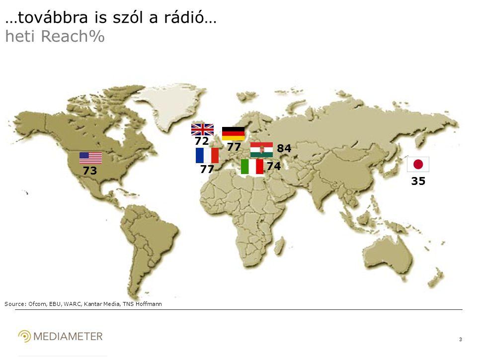 3 35 74 77 72 73 84 Source: Ofcom, EBU, WARC, Kantar Media, TNS Hoffmann …továbbra is szól a rádió… heti Reach%