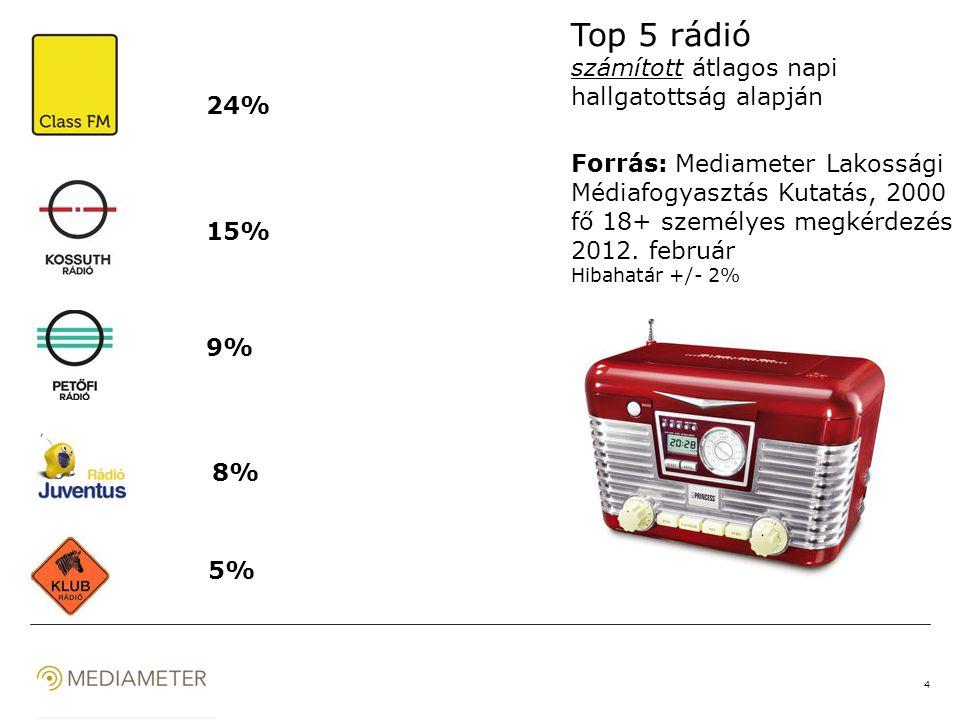 4 Top 5 rádió számított átlagos napi hallgatottság alapján Forrás: Mediameter Lakossági Médiafogyasztás Kutatás, 2000 fő 18+ személyes megkérdezés 2012.