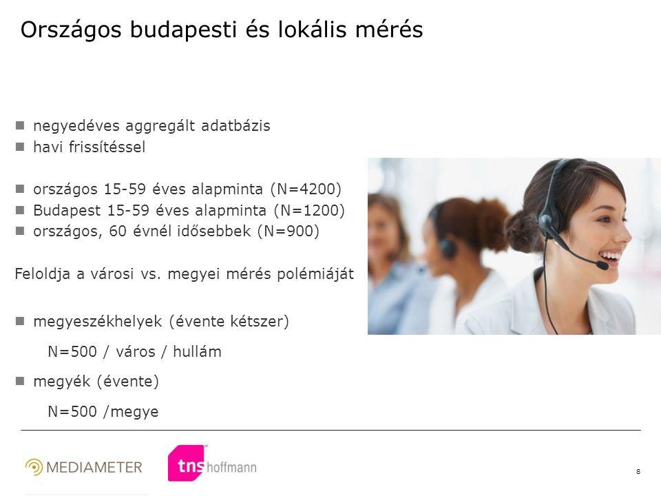 8 Országos budapesti és lokális mérés negyedéves aggregált adatbázis havi frissítéssel országos 15-59 éves alapminta (N=4200) Budapest 15-59 éves alapminta (N=1200) országos, 60 évnél idősebbek (N=900) Feloldja a városi vs.