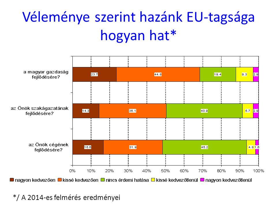 Véleménye szerint hazánk EU-tagsága hogyan hat* */ A 2014-es felmérés eredményei