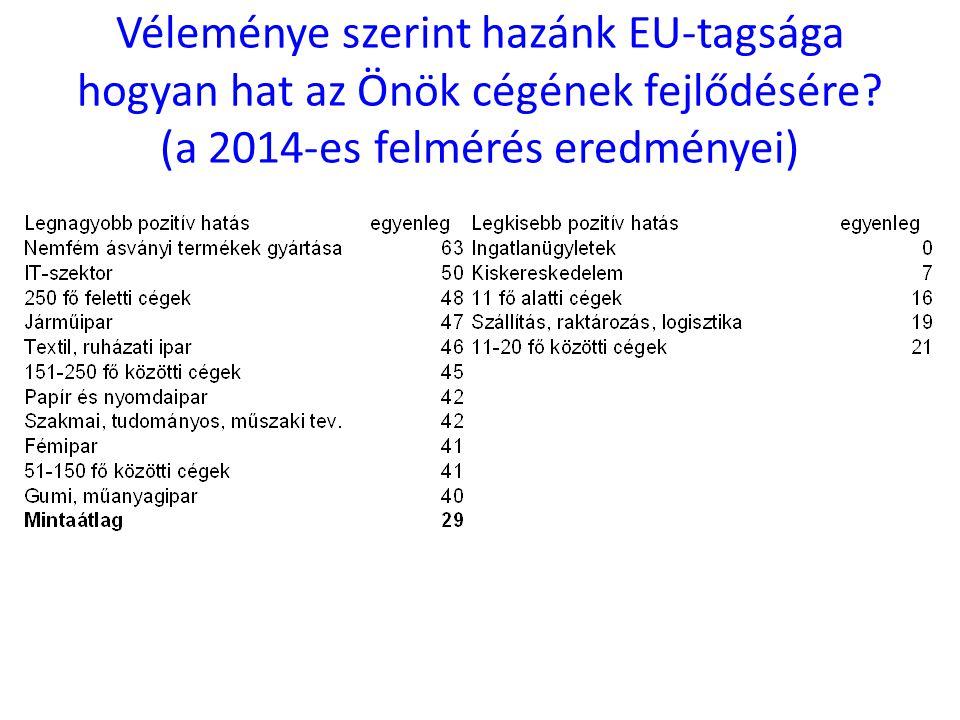 Véleménye szerint hazánk EU-tagsága hogyan hat az Önök cégének fejlődésére? (a 2014-es felmérés eredményei)
