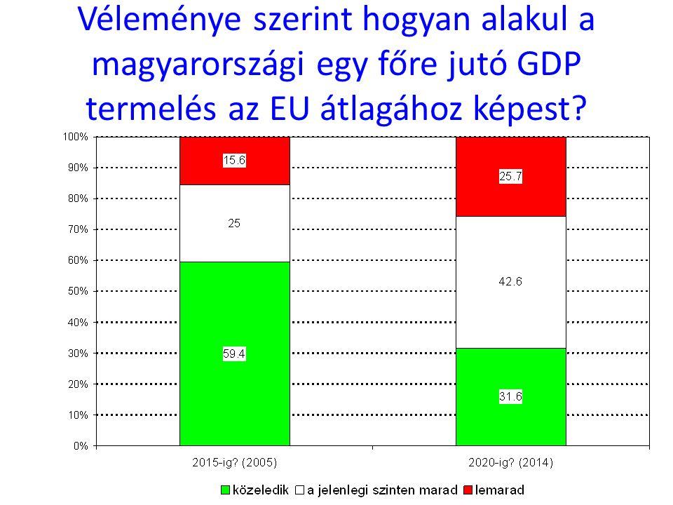 Véleménye szerint hogyan alakul a magyarországi egy főre jutó GDP termelés az EU átlagához képest