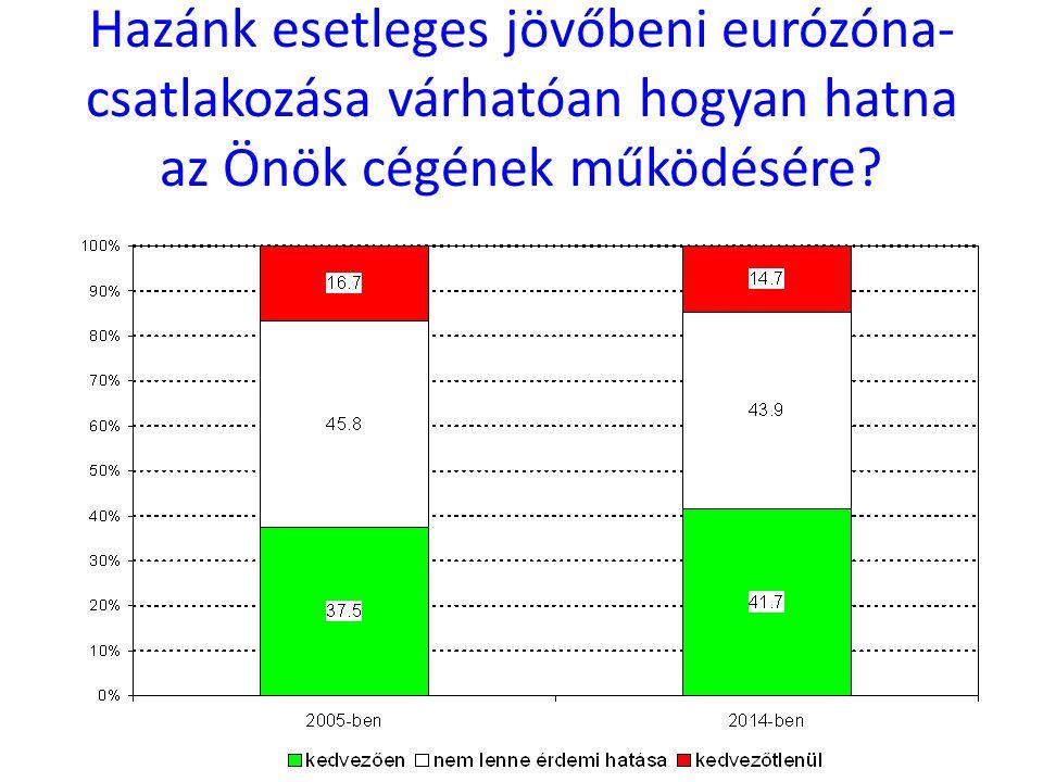 Hazánk esetleges jövőbeni eurózóna- csatlakozása várhatóan hogyan hatna az Önök cégének működésére?