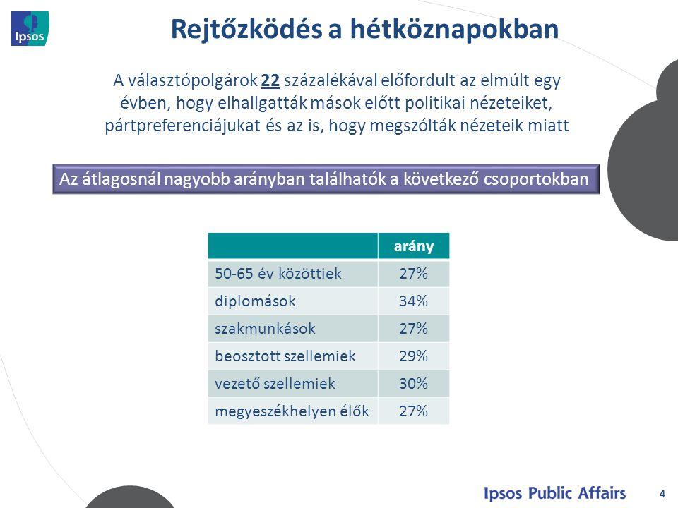 Rejtőzködés a hétköznapokban 4 A választópolgárok 22 százalékával előfordult az elmúlt egy évben, hogy elhallgatták mások előtt politikai nézeteiket, pártpreferenciájukat és az is, hogy megszólták nézeteik miatt arány 50-65 év közöttiek27% diplomások34% szakmunkások27% beosztott szellemiek29% vezető szellemiek30% megyeszékhelyen élők27% Az átlagosnál nagyobb arányban találhatók a következő csoportokban