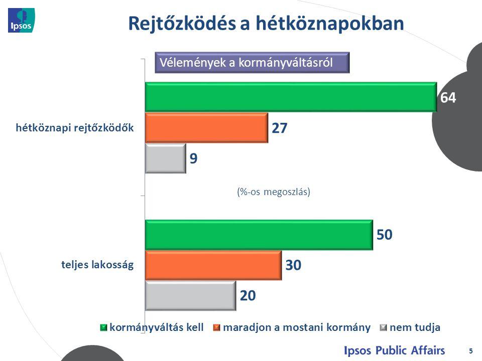 """6 (%-os megoszlás) Pártpreferenciák (""""Ha most vasárnap… ) Az átlagosnál kisebb a pártoktól távolságot tartók aránya (45% vs."""