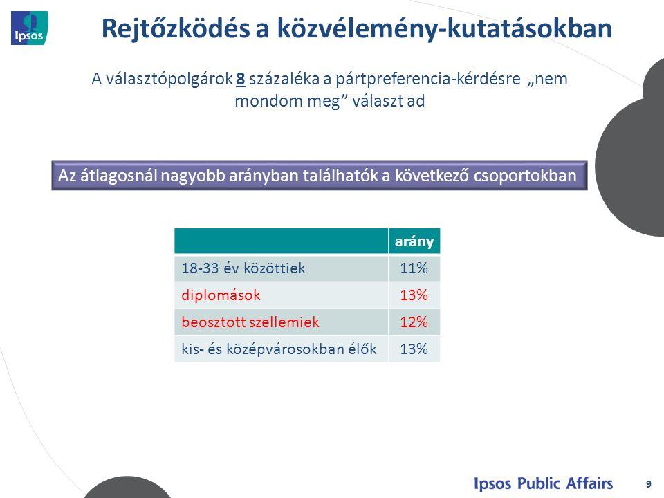"""Rejtőzködés a közvélemény-kutatásokban 9 A választópolgárok 8 százaléka a pártpreferencia-kérdésre """"nem mondom meg választ ad arány 18-33 év közöttiek11% diplomások13% beosztott szellemiek12% kis- és középvárosokban élők13% Az átlagosnál nagyobb arányban találhatók a következő csoportokban"""