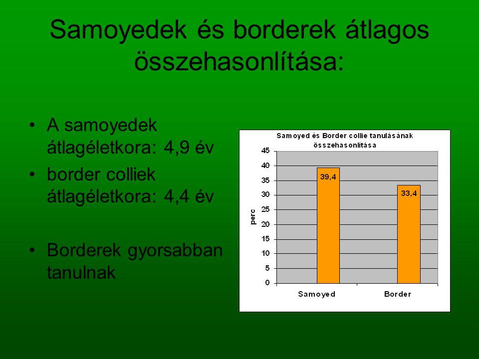 Egy fajtán belüli, ivar szerinti eltéréseket megfigyelése: Átlagéletkorok: samoyed kanoknál és szukáknál is: 4,9 év, a border kanoknál: 3,6 év, míg a border szukák esetén 5,2 év A border colliek mindkét nemre nézve jobban teljesítettek
