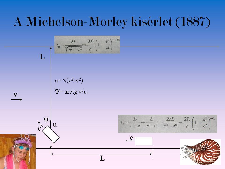 A Michelson-Morley kísérlet (1887) v L L ψ c c Ψ= arctg v/u u= √(c 2 -v 2 ) u