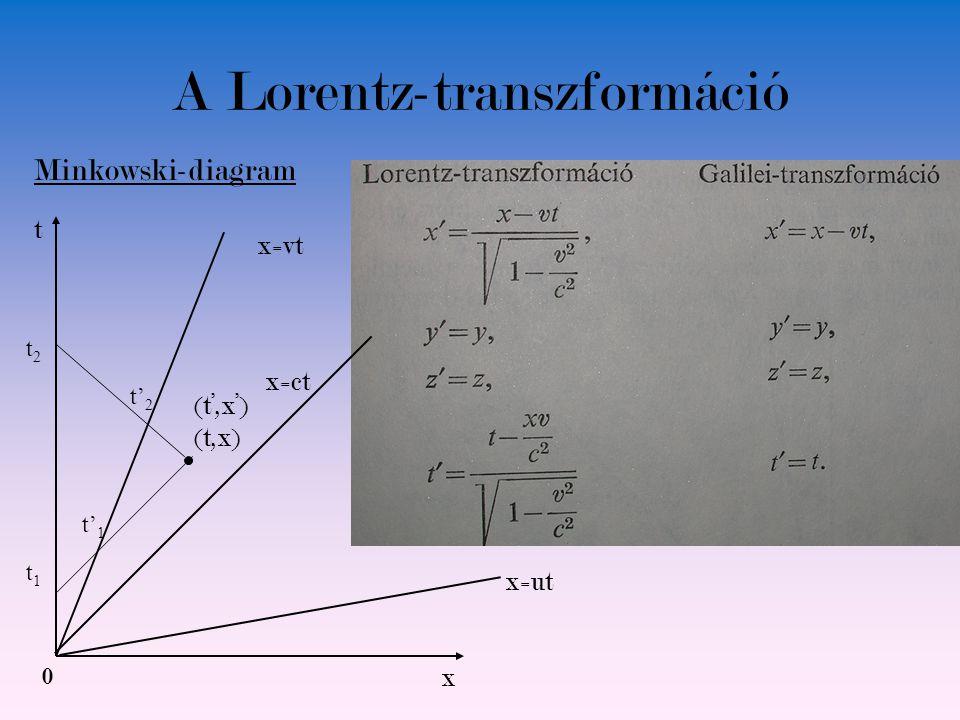 A Lorentz-transzformáció 0 t x (t,x) t2t2 t1t1 Minkowski-diagram x=ct t' 1 t' 2 (t',x') x=vt x=ut