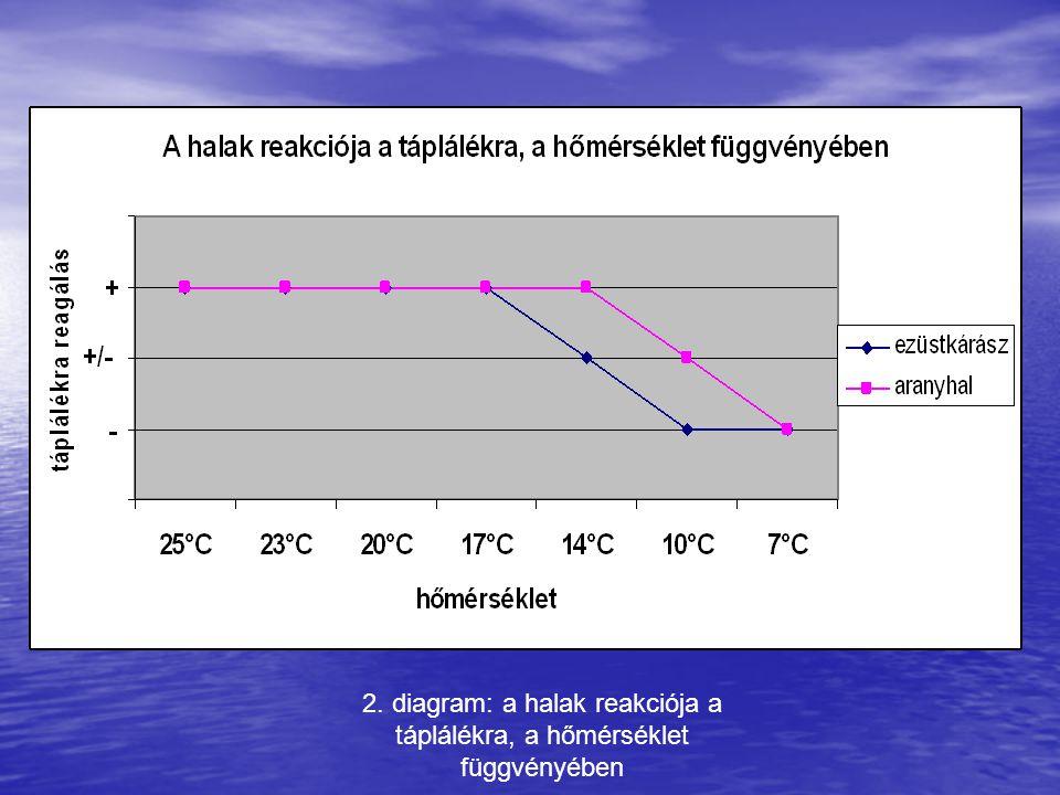 2. diagram: a halak reakciója a táplálékra, a hőmérséklet függvényében