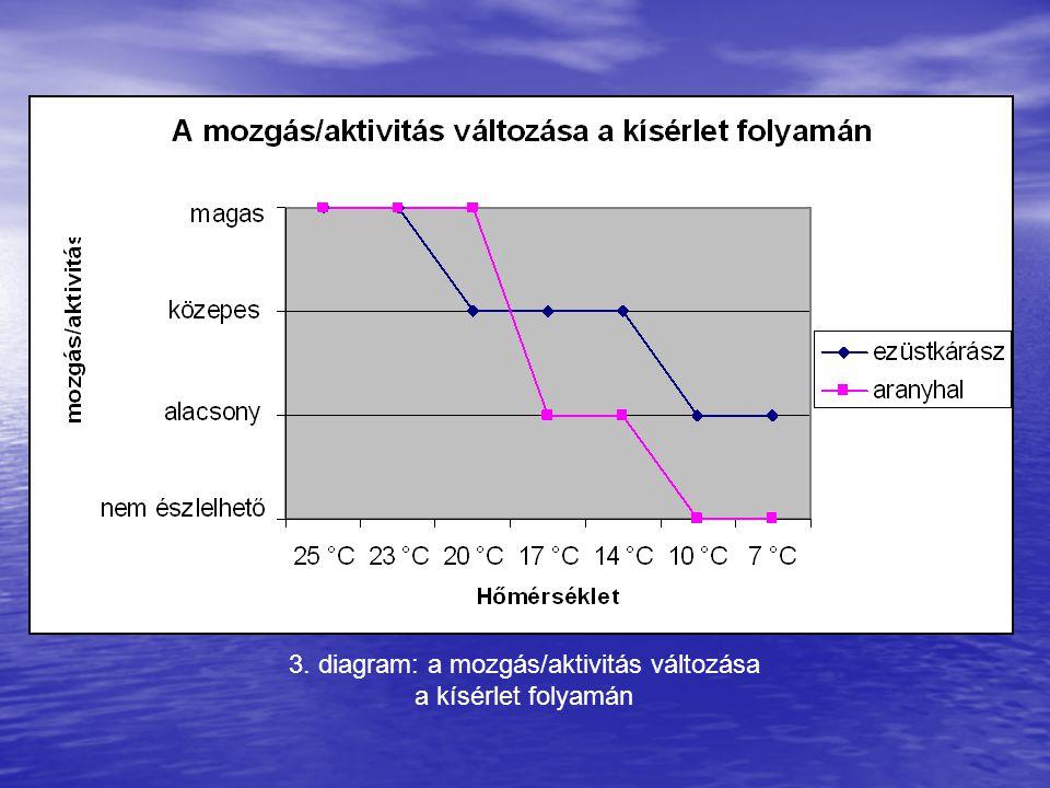 3. diagram: a mozgás/aktivitás változása a kísérlet folyamán