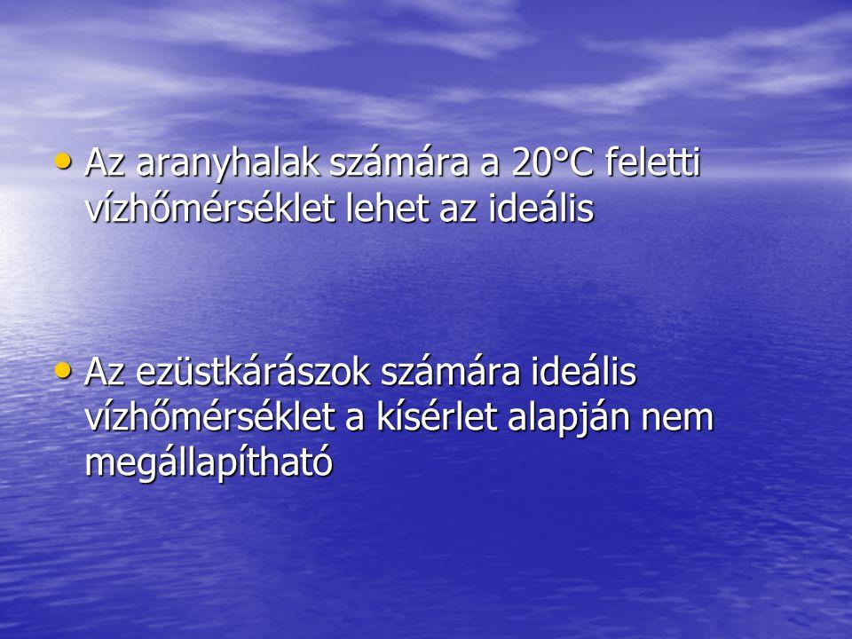 Az aranyhalak számára a 20°C feletti vízhőmérséklet lehet az ideális Az aranyhalak számára a 20°C feletti vízhőmérséklet lehet az ideális Az ezüstkárászok számára ideális vízhőmérséklet a kísérlet alapján nem megállapítható Az ezüstkárászok számára ideális vízhőmérséklet a kísérlet alapján nem megállapítható
