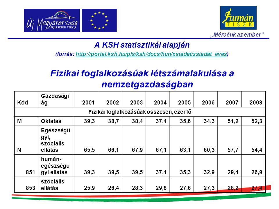 LEGFRISSEBB ADATOK A Közigazgatási Állásportál alapján 2009.
