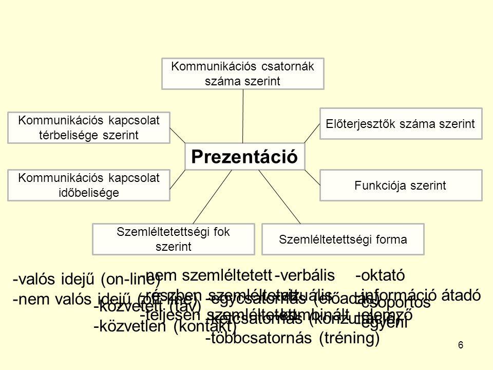 6 Prezentáció Kommunikációs kapcsolat időbelisége -valós idejű (on-line) -nem valós idejű (off-line) Szemléltetettségi fok szerint -nem szemléltetett -részben szemléltetett -teljesen szemléltetett Szemléltetettségi forma Funkciója szerint Előterjesztők száma szerint Kommunikációs csatornák száma szerint Kommunikációs kapcsolat térbelisége szerint -verbális -vizuális -kombinált -oktató -információ átadó -elemző -csoportos -egyéni -egycsatornás (előadás) -kétcsatornás (konzultáció) -többcsatornás (tréning) -közvetett (táv) -közvetlen (kontakt)